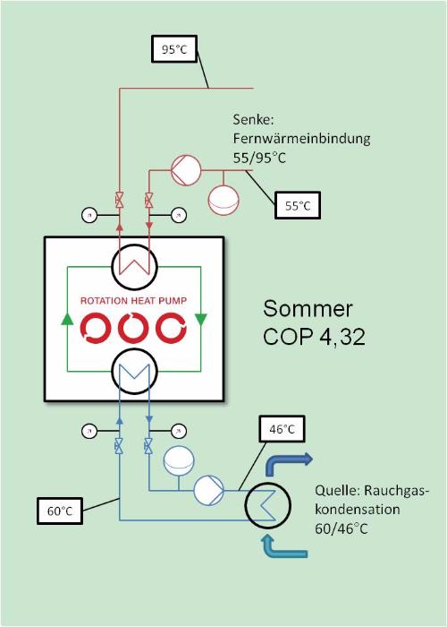 Sommer DE_500x700